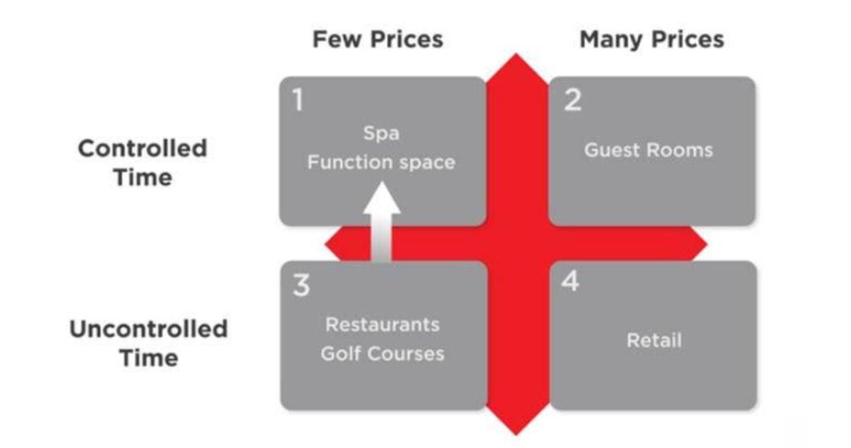 Esquema de evaulacion para identificar oportunidades para maximizar los ingresos de un hotel como parte del plan de revenue management