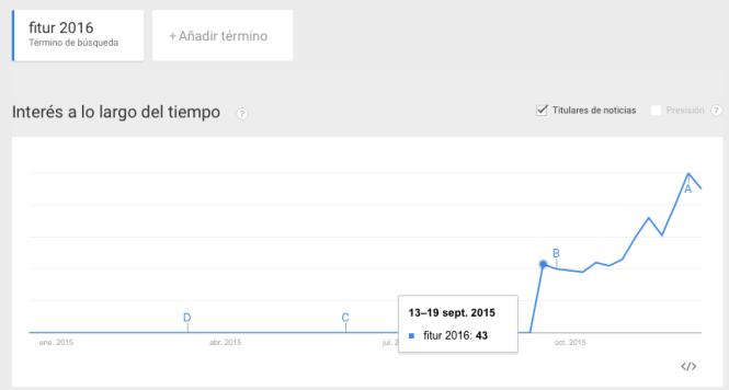 trends-revenue-management